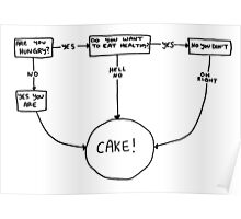 CAKE flow chart Poster