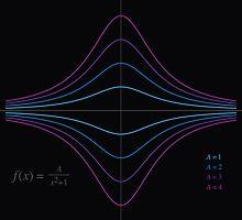 Function Plot - A/(x^2 + 1) by joshdbb