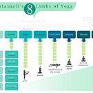8 Limbs of Yoga by alisonhinksyoga