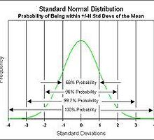 What is Standard Deviation by avinash101