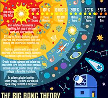 The Big Bang Theory Concept by aurielaki