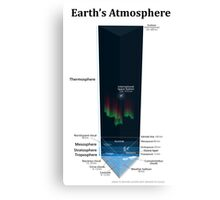 Diagram of Earth's Atmosphere Canvas Print