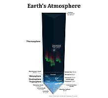 Diagram of Earth's Atmosphere Photographic Print