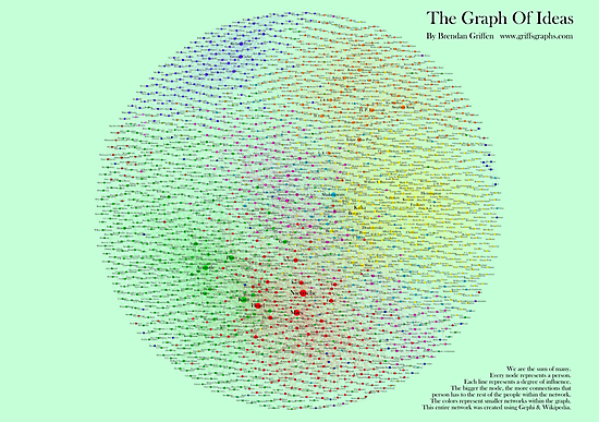 The Graph Of Ideas Version 2 by griffsgraphs