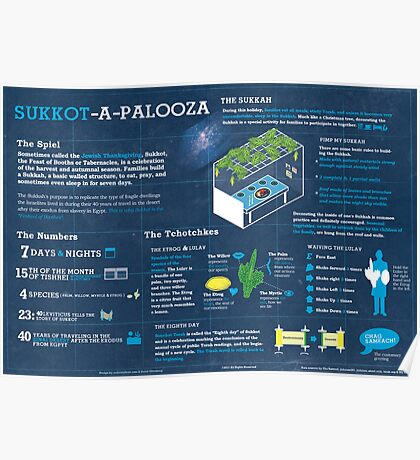 Sukkot explained: A Jewish holiday infographic Poster