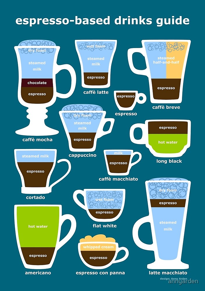 Espresso-Based Drinks Guide by Anny Arden