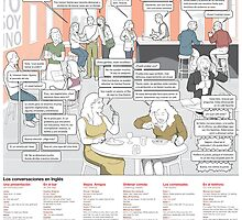 Learn Spanish - Conversation in a Spanish café by linguaposta