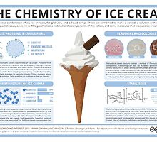 The Chemistry of Ice Cream by Compound Interest