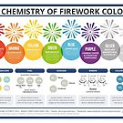 The Chemistry of Fireworks – Landscape by Compound Interest