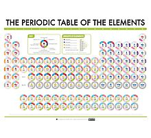 Periodic Table of Data - Blocks Version Photographic Print