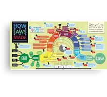 How Our Laws Are Made Canvas Print