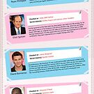 Celebrities Caught Cheating Via Sexting (Infographic) by Healthcenter
