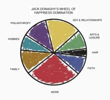Wheel of Happiness Domination by Jeff Clark