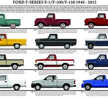 Ford F Series F-1 F-100 F-150 Pickup Truck Model Chart by JetRanger