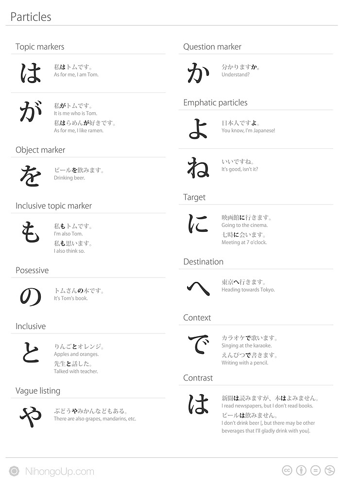 Japanese particles cheat sheet & poster by Philip Seifi