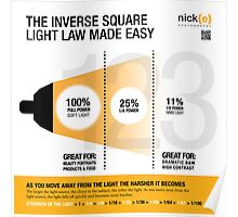Understanding the inverse square law when it comes to lighting. Poster