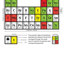 The Periodic table of Breakbeat by ionnconnor
