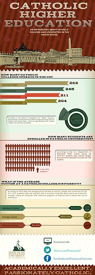 Catholic Higher Education: An Infographic About Catholic Colleges and Universities in the US by garyschde