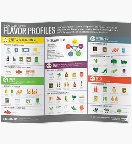 Cook Smarts Guide to Flavor Profiles Poster