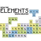 How The Elements Were Made - Tetris Parody Periodic Table by RetroReview