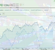 NASDAQ and FTSE Trading Charts by BinaryOptions