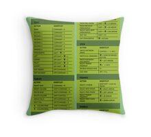 Adobe Dreamweaver Cheat Sheet Guide Throw Pillow