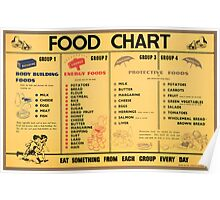 Reprint of a WWII Food Diet Ration Poster Poster