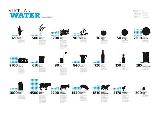 Virtual Water Footprint of Products by Timm Kekeritz