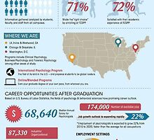 Student Satisfaction Survey Results Infographic by TCSchool