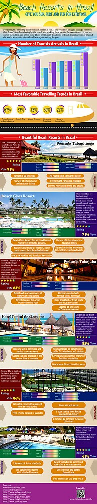 Beach Class Resort for the most comfortable stay in Brazil by LuizzeOliveira