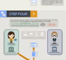 Credit Card Payment Processing - How It Works by TrueMerchant