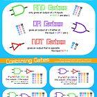 Binary Logic for Computing GCSE by lessonhacker
