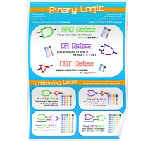 Binary Logic for Computing GCSE Poster
