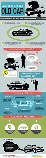 An Infographic on Junk Cars by Infographics