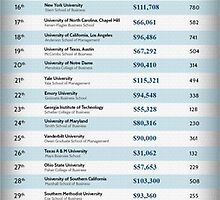 List of world top 50 business schools by emersonrose
