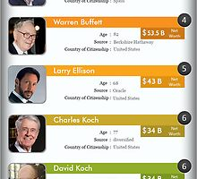 Top 10 richest people ever by emersonrose