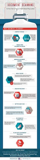 Infographic on Document Scanning and Why You Should Use It by Infographics