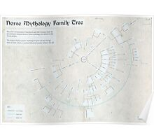 Norse Mythology Family Tree (Infographic) Poster