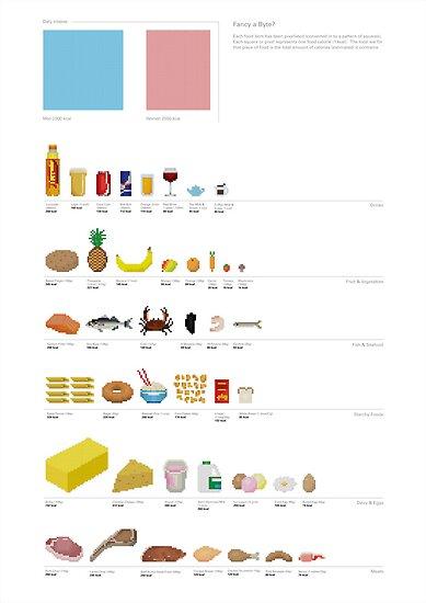 Fancy a Byte?: Food Pixel-Art Infographic by SeverinoR