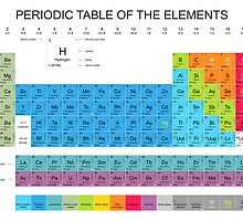 Periodic Table of the Elements by Max Effort