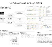 ELF101 a Linux executable walkthrough by Ange Albertini