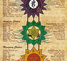 Elements of Chakras by satyakam