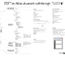 PDF101 an Adobe document walkthrough by Ange Albertini
