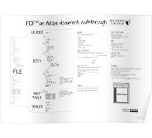 PDF101 an Adobe document walkthrough Poster