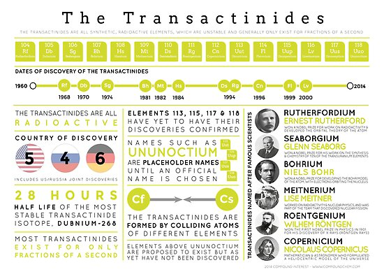 Element Infographics: The Transactinides by Compound Interest