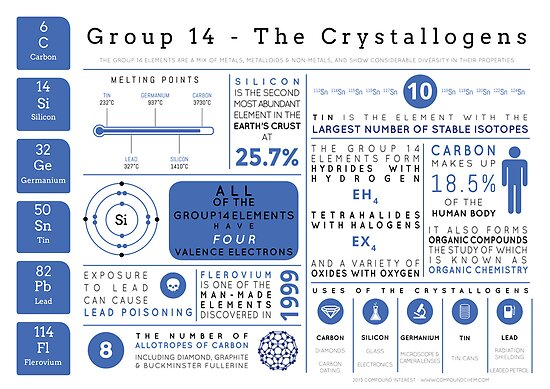 Element Infographics: The Crystallogens by Compound Interest
