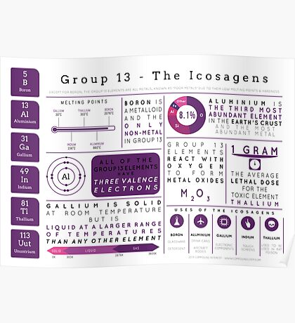 Element Infographics: The Icosagens Poster