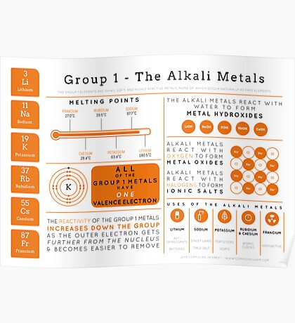 Element Infographics: The Alkali Metals Poster