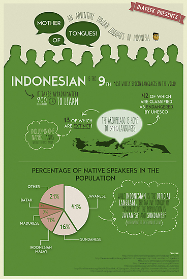 Mother of Tongues! (Languages of Indonesia) by inapeek
