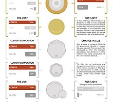 Metals in UK Coins by Compound Interest